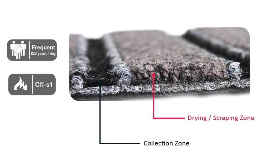 Quick-Mat Tile zone čišćenja