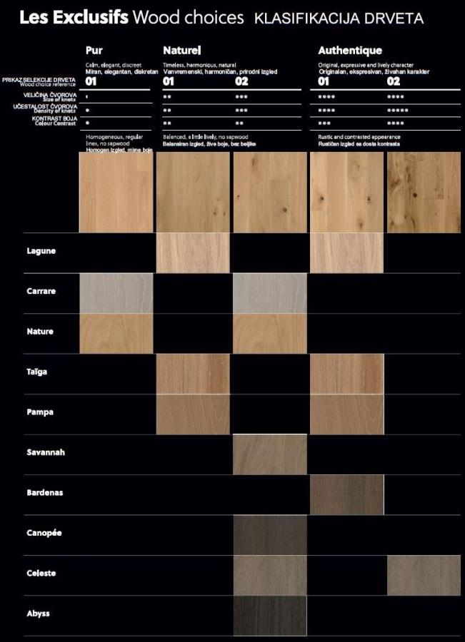 les Exclusifs - klasifikacija drveta
